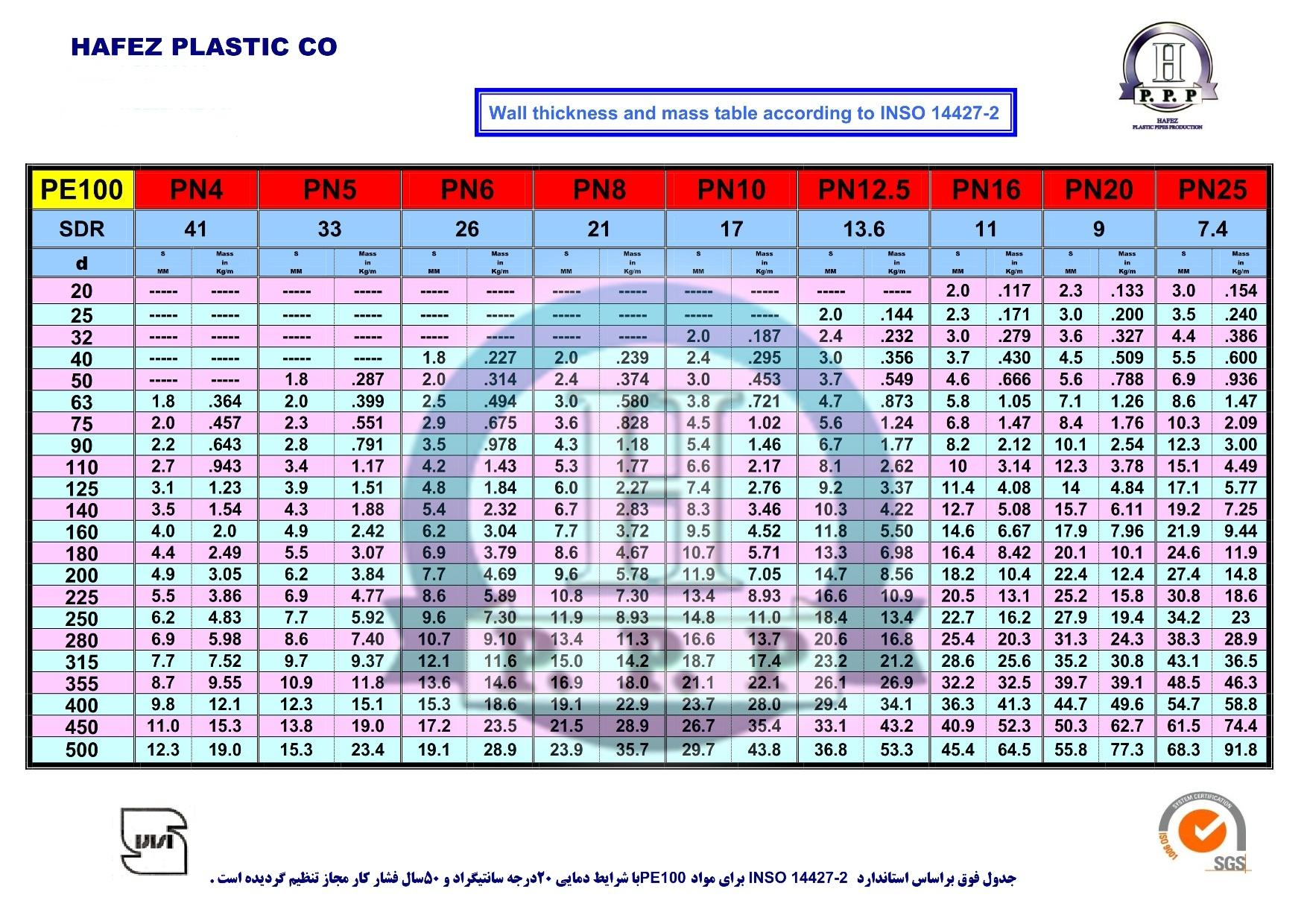 جدول لوله های پلی اتیلن حافظ پلاستیک pe100